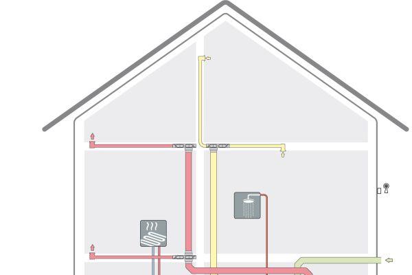"""In Richtung der Effizienz einer """"All-in-one""""-Wärmepumpe bieten sich mehrere Möglichkeiten, die mit Einzelkomponenten nur aufwendig oder gar nicht erreicht werden können. So kann zum Beispiel die Fortluft der kontrollierten Wohnraumlüftung nochmals durch die Wärmepumpe geführt werden. Dadurch wird die noch vorhandene Restenergie in der Fortluft für die Wärmeerzeugung durch die Luft/Wasser-Wärmepumpe eingesetzt."""