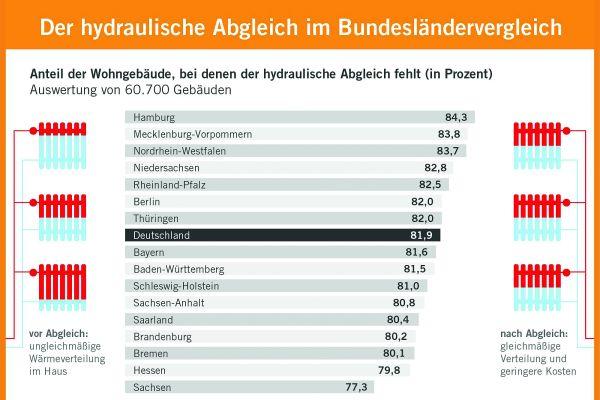 Anteil der Wohngebäude pro Bundesland, bei denen der hydraulische Abgleich fehlt.