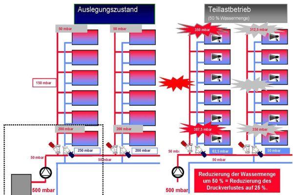 Im Teillastbetrieb kann es beim statischen hydraulischen Abgleich in ungünstigen Fällen zu kritisch hohen Differenzdrücken an den Thermostatventilen kommen.