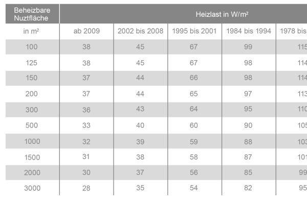 Tabelle zur Heizlastabschätzung.