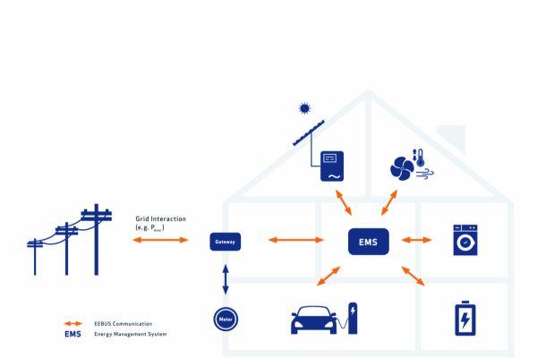 Neues von der Digitalen Heizung auf der ISH 2019