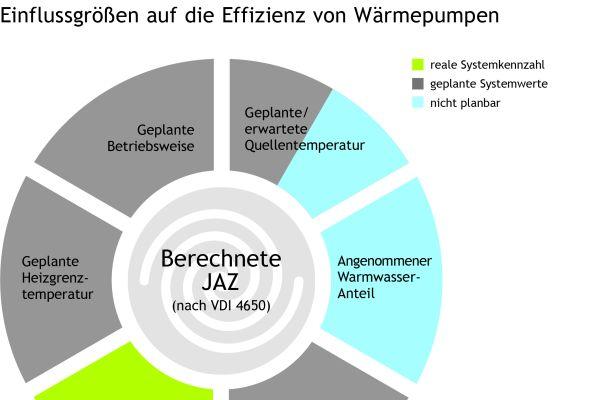 Das Diagramm zeigt Einflussgrößen auf die Effizienz von Wärmepumpen.