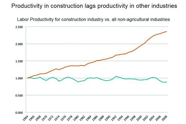 Grafik, welche die Produktivität in der Bauindustrie zeigt.