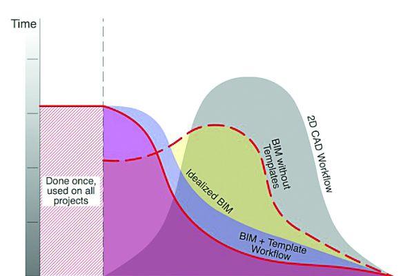 Grafik zu den Möglichkeiten der Kostenbeeinflussung während eines Bauprojekts