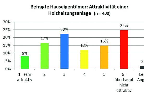 Die Grafik zeigt, wie attraktiv die befragten Hauseigentümer eine Holzheizung fanden.