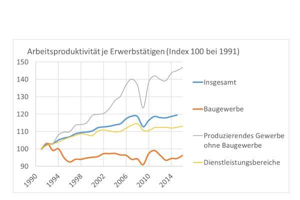 Die Grafik zeigt die Arbeitsproduktivität verschiedener Branchen von 1991 bis 2016 im Vergleich.
