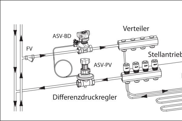 """Exemplarischer Aufbau eines Fußbodenheizungssystems mit Vorabgleich plus Automatik (Danfoss-""""Icon""""): dynamischer Vorabgleich über Differenzdruckregler vor jedem Verteiler; automatische Feinabstimmung über raumtemperaturbasierte Regelung der Stellantriebe (via Raumthermostat und Zentralregler)."""