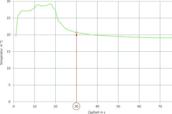 Gemessenes Temperatur-Zapfprofil bei Kaltwasserentnahme und Umgebungslufttemperaturen > 25 °C im Bereich der Vorwandinstallation