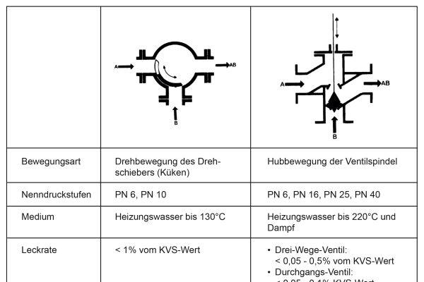 Bei der Planung der Anlagenhydraulik  sollte ebenfalls die richtige Armatur ausgewählt werden (mittlere Spalte: Mischer, rechte Spalte: Ventil).