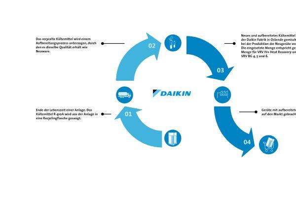 Daikin: VRV-Anlagen jetzt mit aufbereitetem Kältemittel