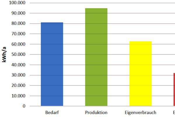 Ein Ergebnis des ersten Betriebsjahrs: Die Stromproduktion des neuen BHKW im Vergleich zum Strombedarf des Appartement-Komplexes und zum Eigenverbrauch.