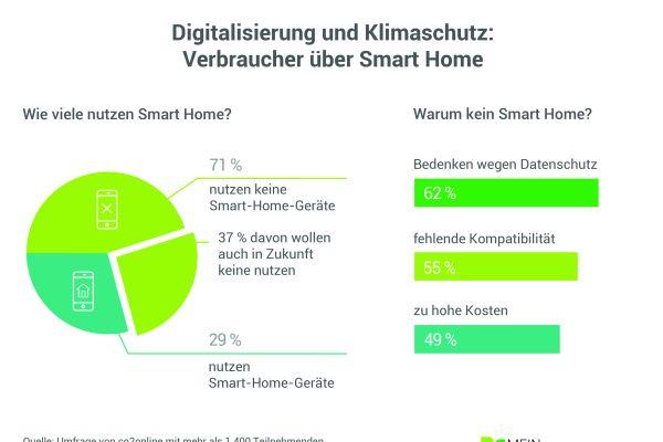 Digitalisierung und Klimaschutz: Verbraucher zeigen kaum Interesse