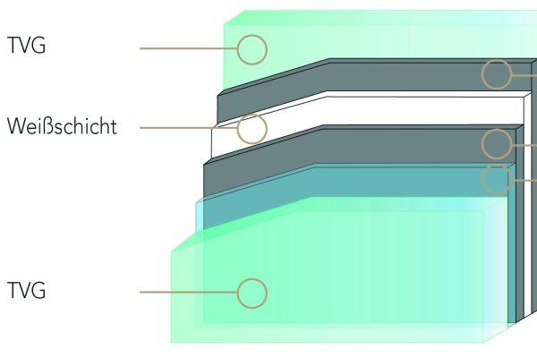 Verbundsicherheitsglas mit Weißschicht für beidseitig brillante UV-Digitaldrucke.