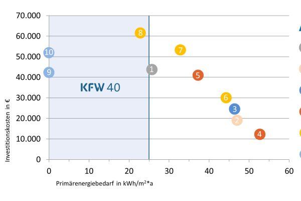 Niedrigstenergiehäuser auch mit Gas möglich