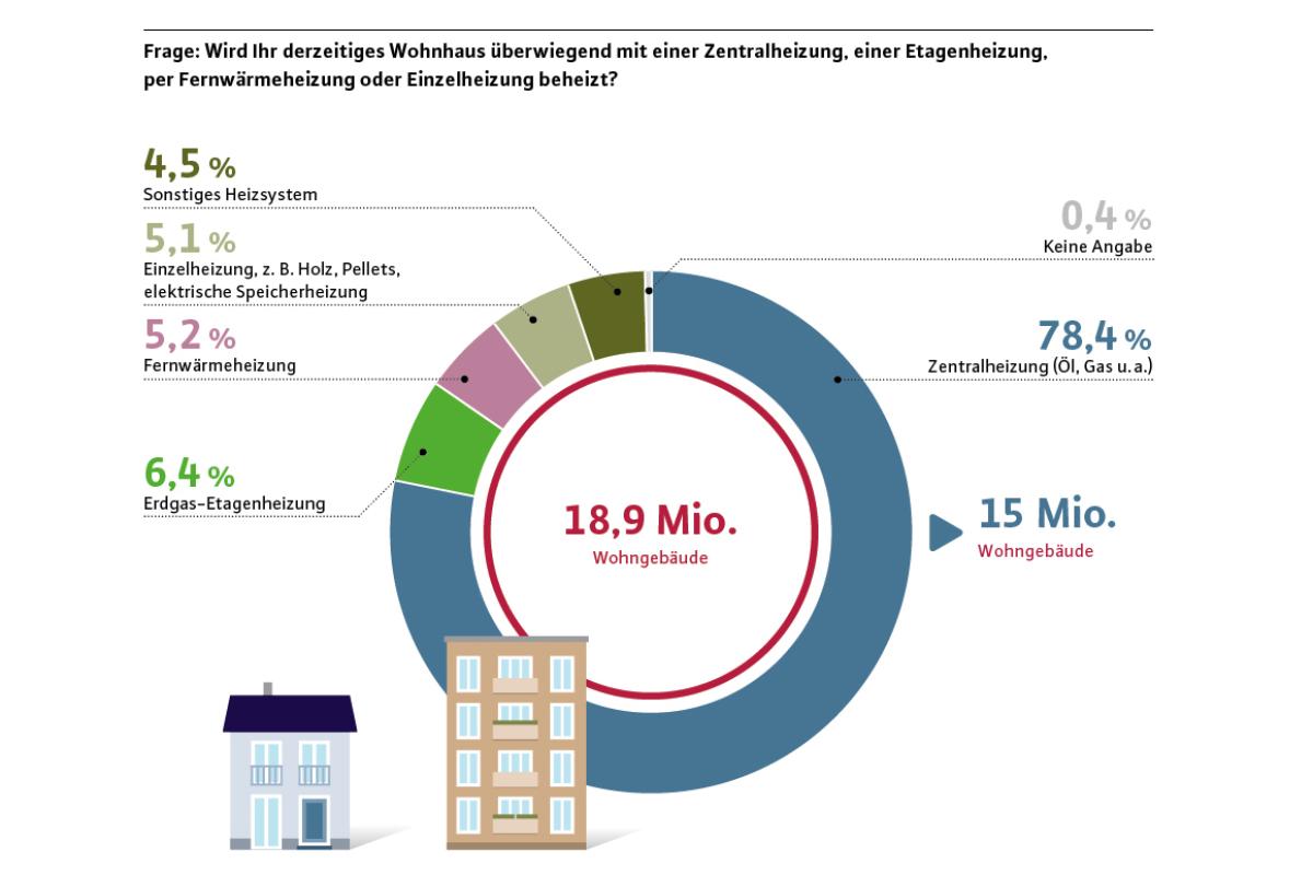 Markt für Heizung: Systemtechnik und Prognosen - Teil 3 ...