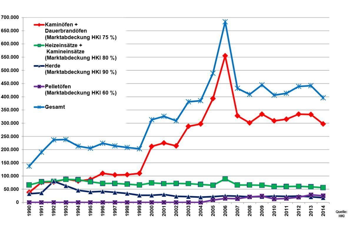 Übersicht über den Heizungsmarkt – Teil 2: Erneuerbare - HeizungsJournal