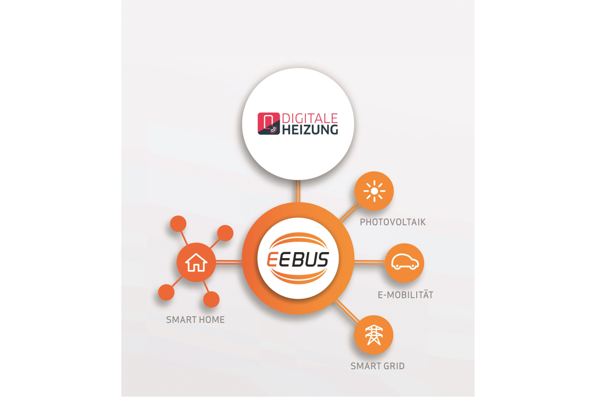 Smart Home, Services, Digitale Heizung & Co. - HeizungsJournal
