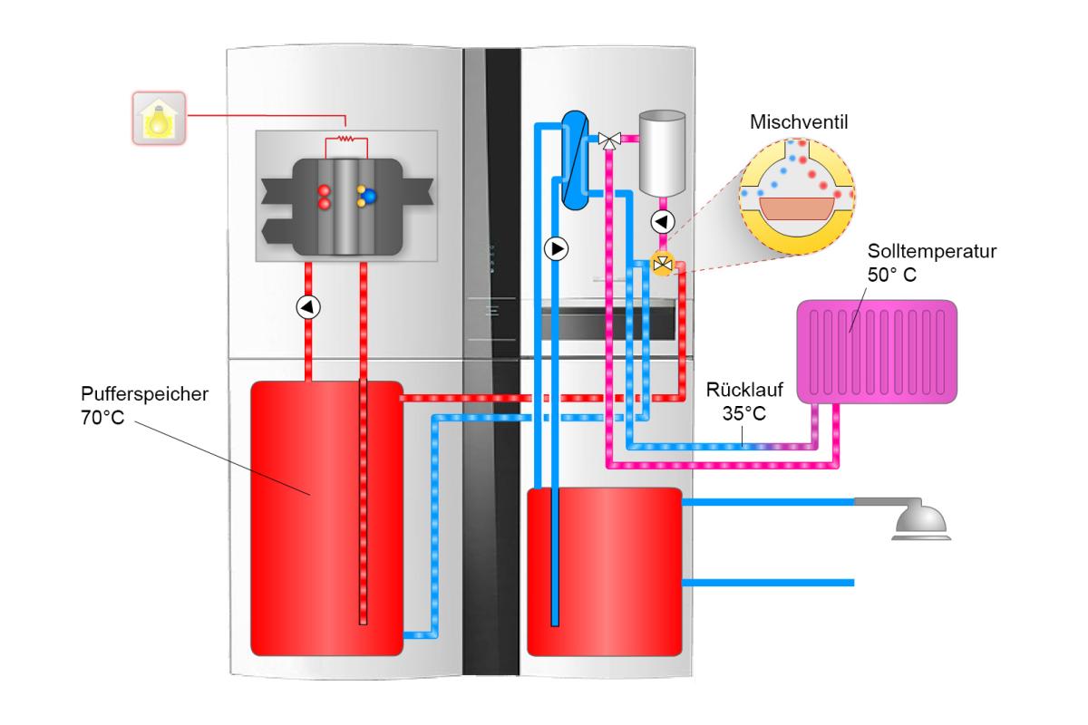 Einsatz von Brennstoffzelle im Ein- und Zweifamilienhaus ...