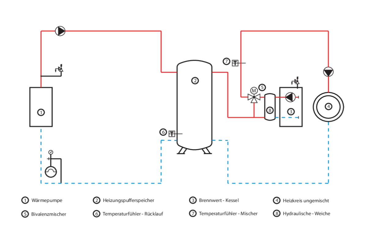 hybridsystem mit w rmepumpe und altem brenner heizungsjournal. Black Bedroom Furniture Sets. Home Design Ideas