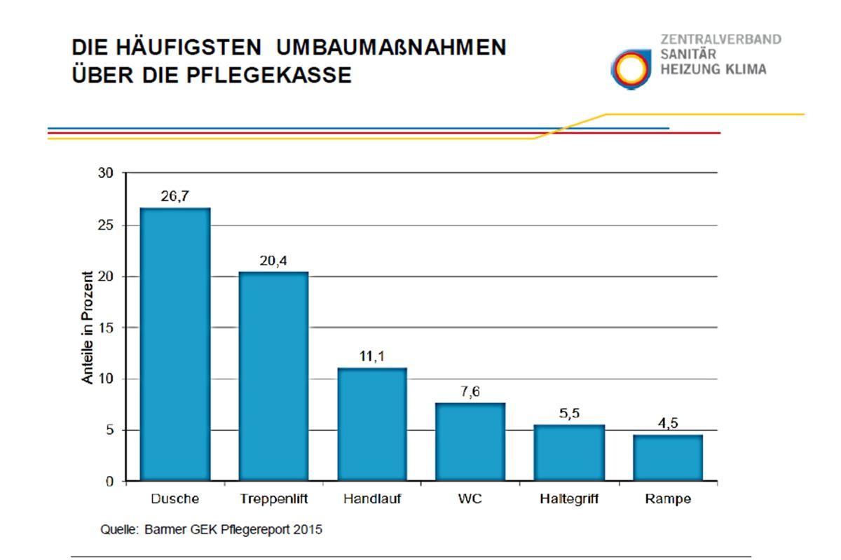 Dusche Und Treppenlift Werden Am Häufigsten Von Der Pflegekasse Mit Bis Zu  4.000 Euro Gefördert.