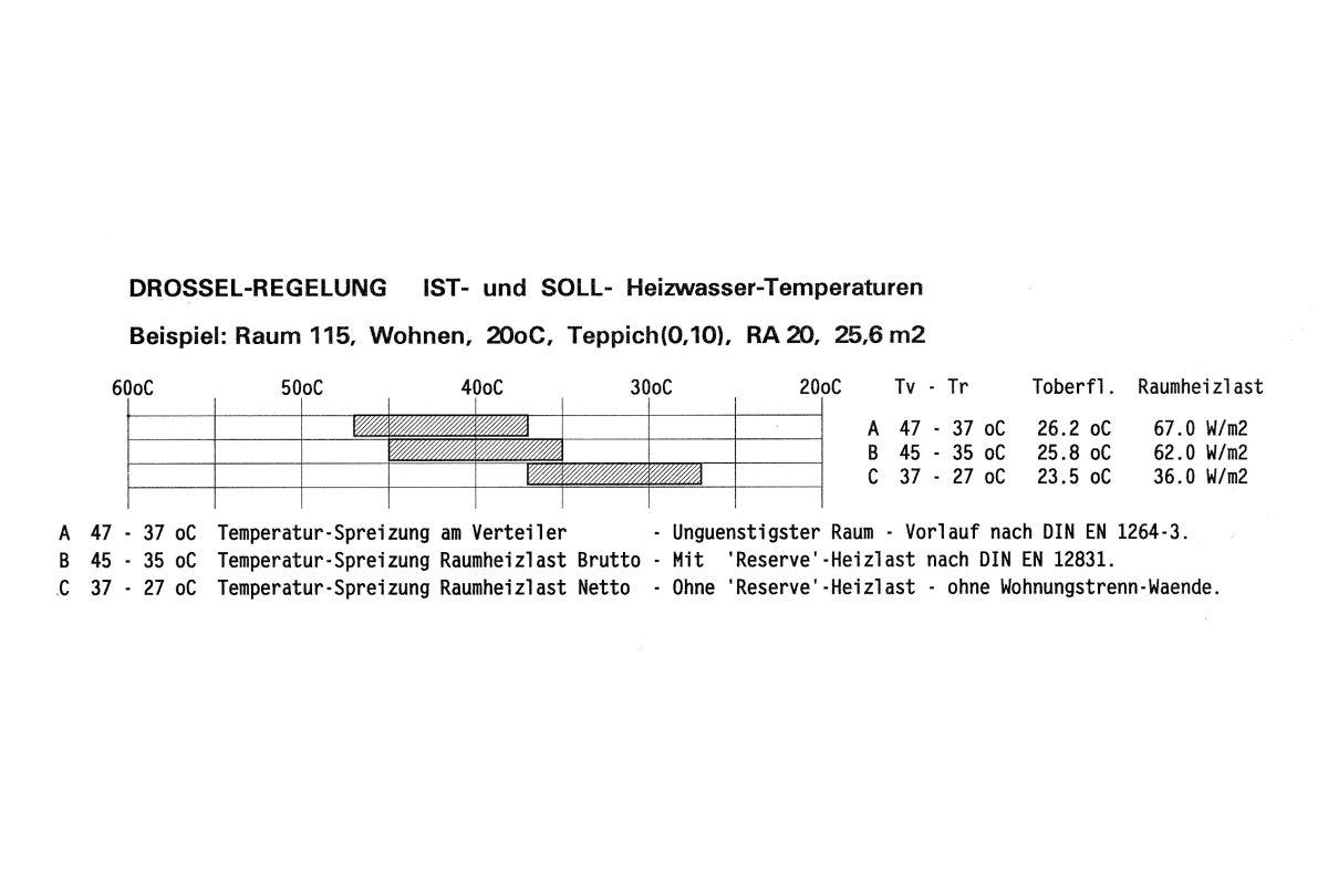 quelle gabanyi raum 115 mit ist und soll auslegungstemperatur abb 4 - Heizlastberechnung Beispiel