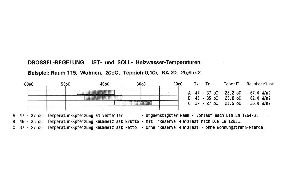 ist und soll auslegungstemperatur eines beispielraumes - Heizlastberechnung Beispiel