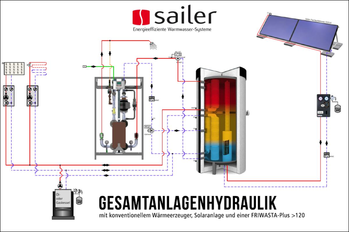 Tolle Gaskessel Mit Höchster Effizienz Bilder - Schaltplan Serie ...