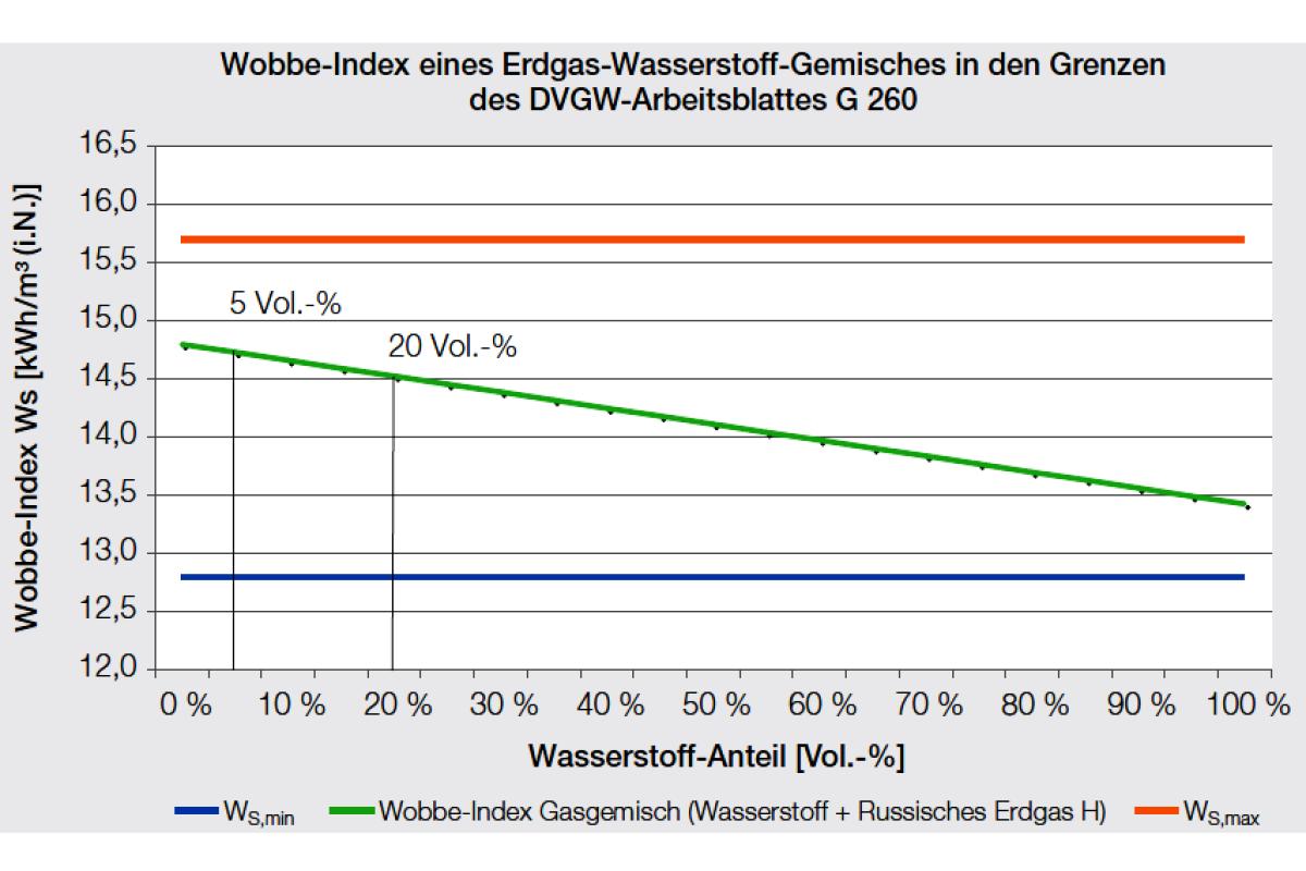 DVWG-Studie: Erdgasnetz verträgt H2 bis zu 10 Vol.-% - HeizungsJournal