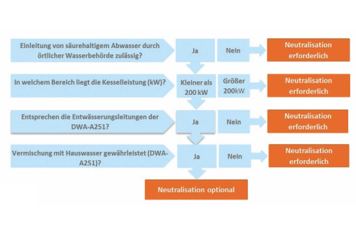 Unique Säure Base Neutralisationsreaktionen Zum Arbeitsblatt ...
