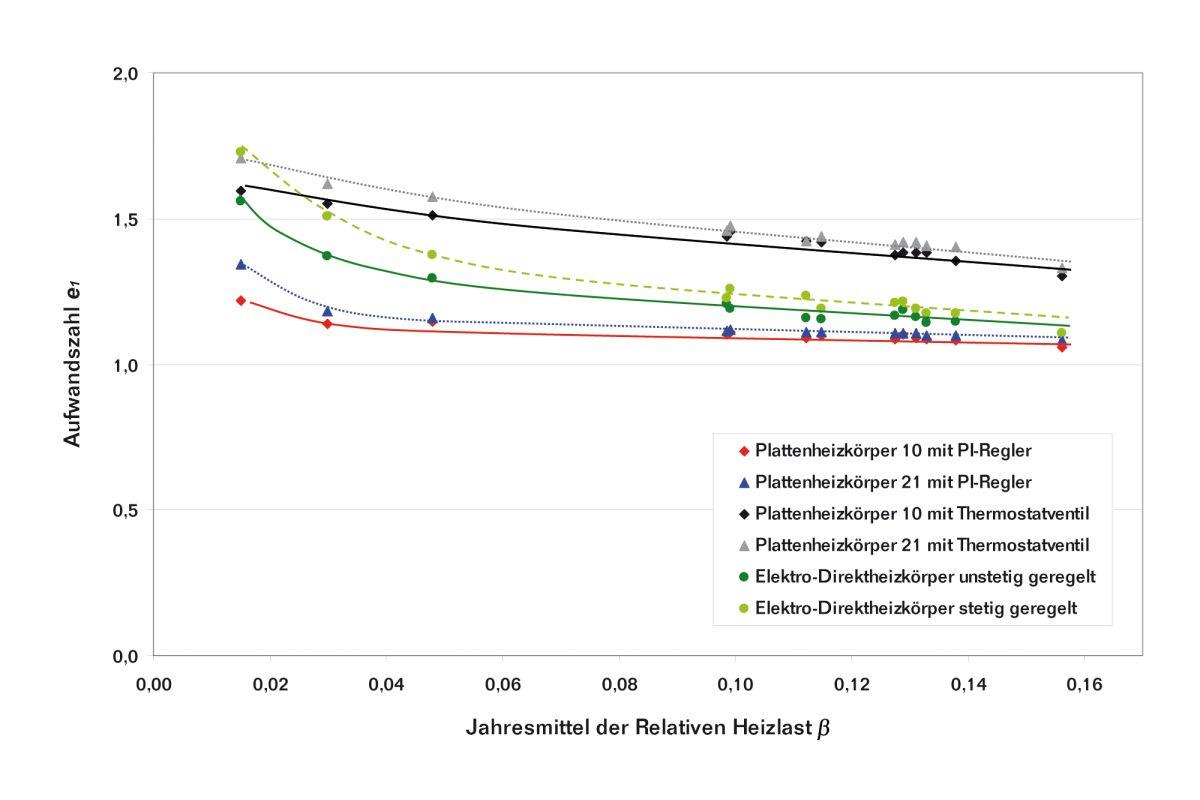 Ziemlich Heizsystem Diagramm Ideen - Schaltplan Serie Circuit ...
