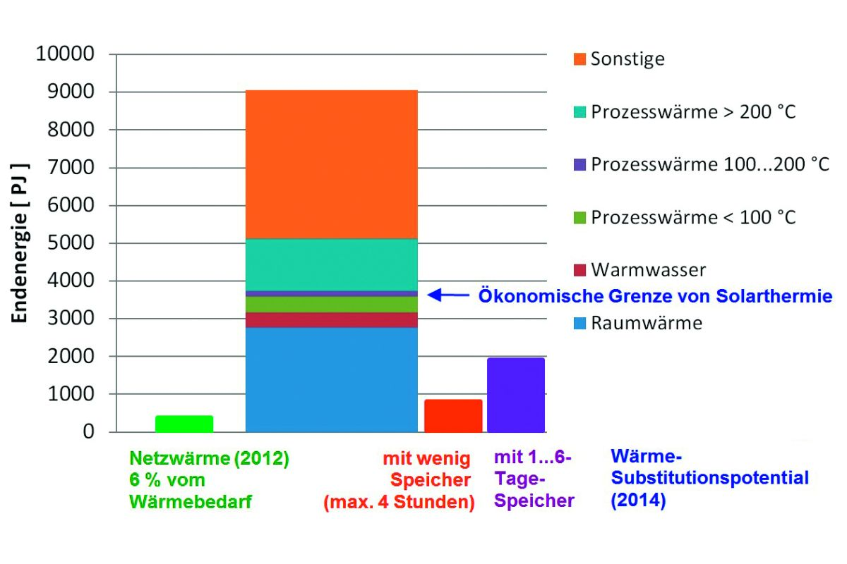 Beste Warmwasser System Diagramm Ideen - Elektrische Schaltplan ...