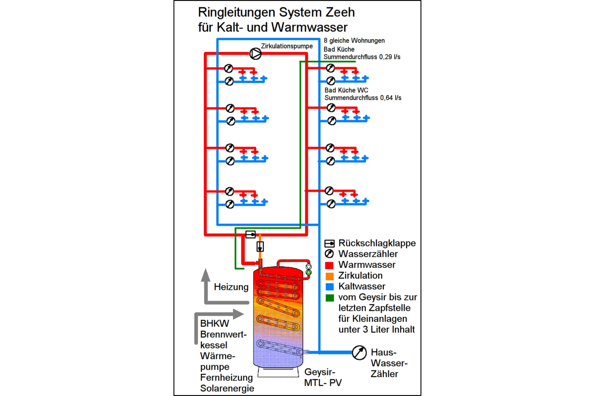 Gemütlich Wie Funktionieren Warmwassersysteme Galerie - Der ...