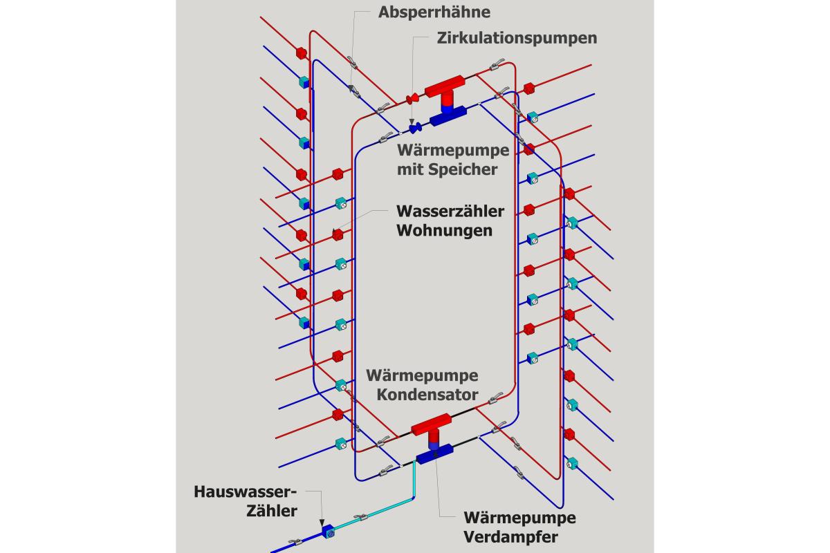 Charmant Verschiedene Warmwassersysteme Bilder - Verdrahtungsideen ...