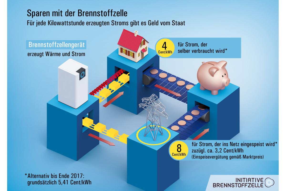 FAQ – Brennstoffzellen für den Hausgebrauch - HeizungsJournal