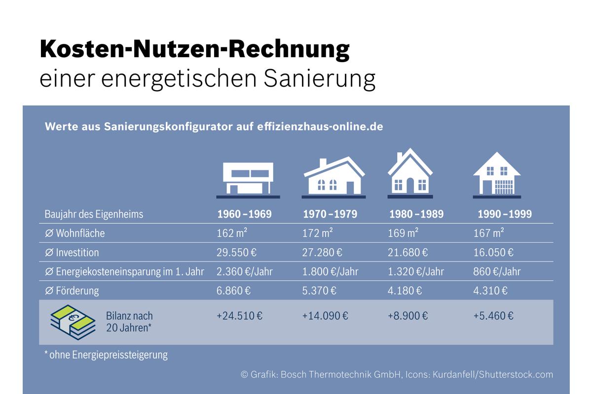 Effizienzhaus-online\
