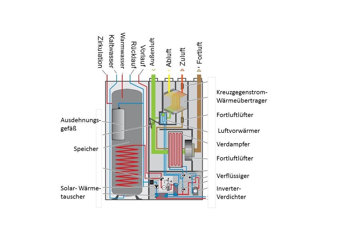 Mit Haustechnikzentralen für die Zukunft gerüstet! - HeizungsJournal