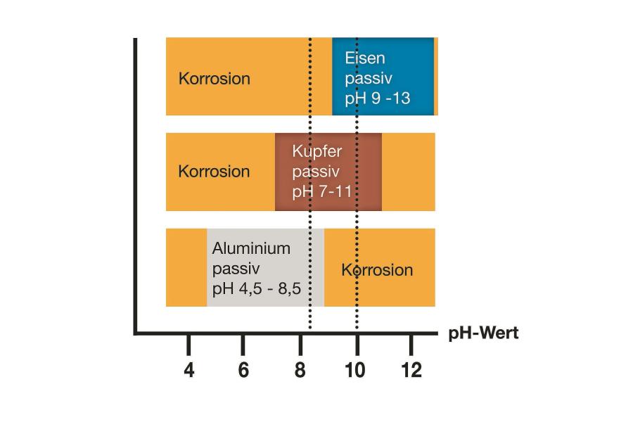 Diagramm mit den pH-Bereichen aktiver und passiver Korrosion für Eisen, Kupfer und Aluminium.