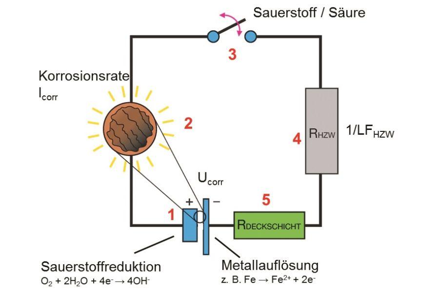 Ein elektrisches Schaltbild, das die Korrosion in Heizungen erklärt.