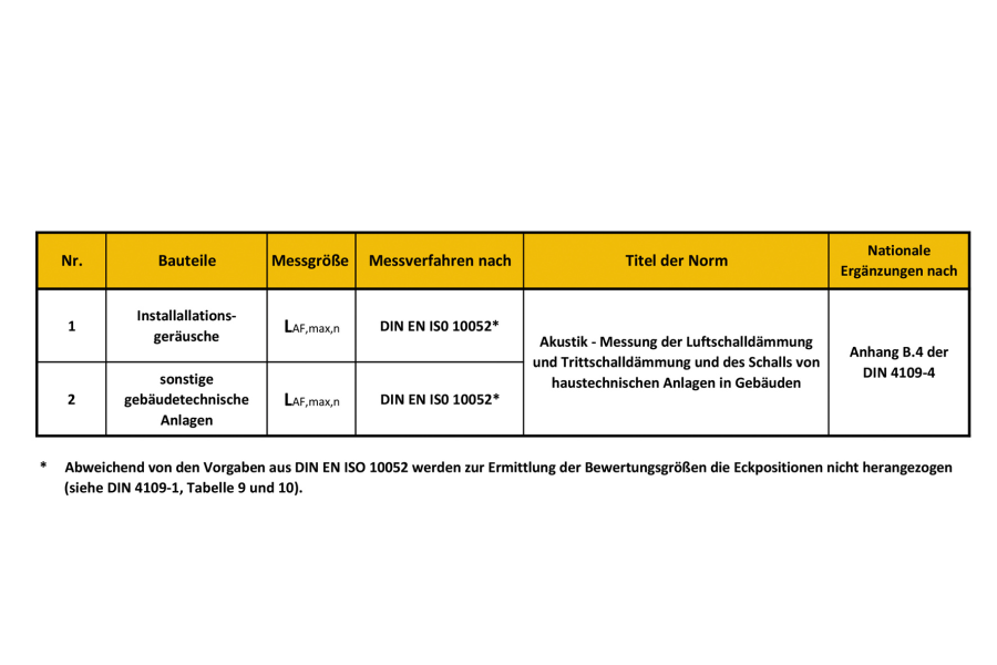 """Auszug aus Tabelle 8 """"Baumessung – Messung der Schallpegel von gebäudetechnischen Anlagen""""."""
