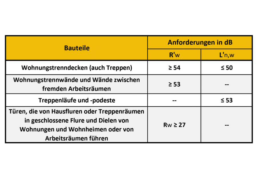 """Auszug aus Tabelle 2 """"Anforderungen an die Schalldämmung in Mehrfamilienhäusern, Bürogebäuden und in gemischt genutzten Gebäuden""""."""