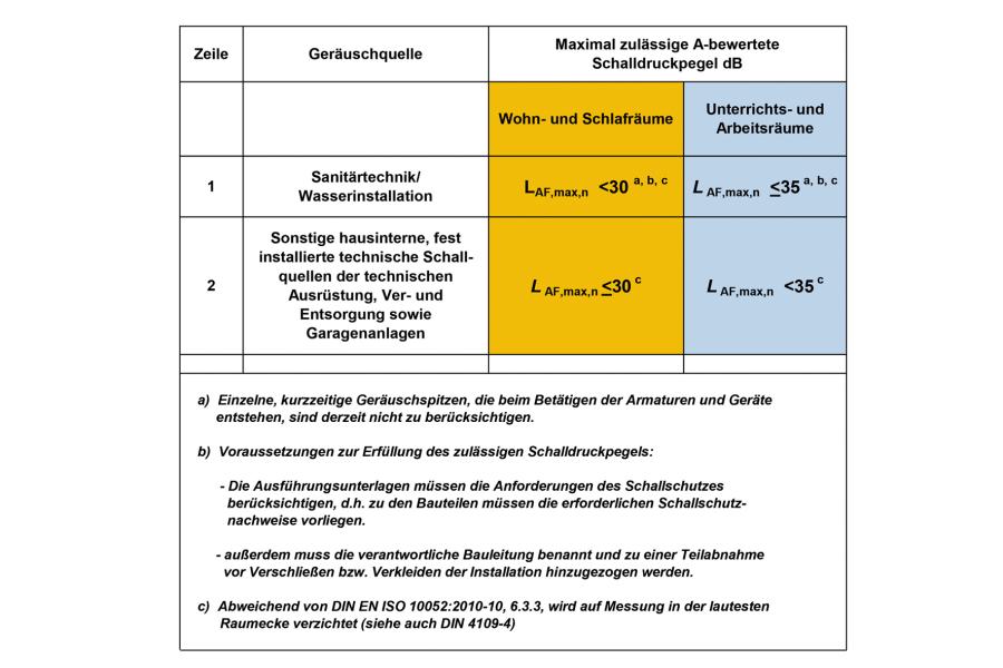 """Auszug aus Tabelle 9 """"Maximal zulässige A-bewertete Schalldruckpegel in fremden schutzbedürftigen Räumen, erzeugt durch gebäudetechnische Anlagen""""."""