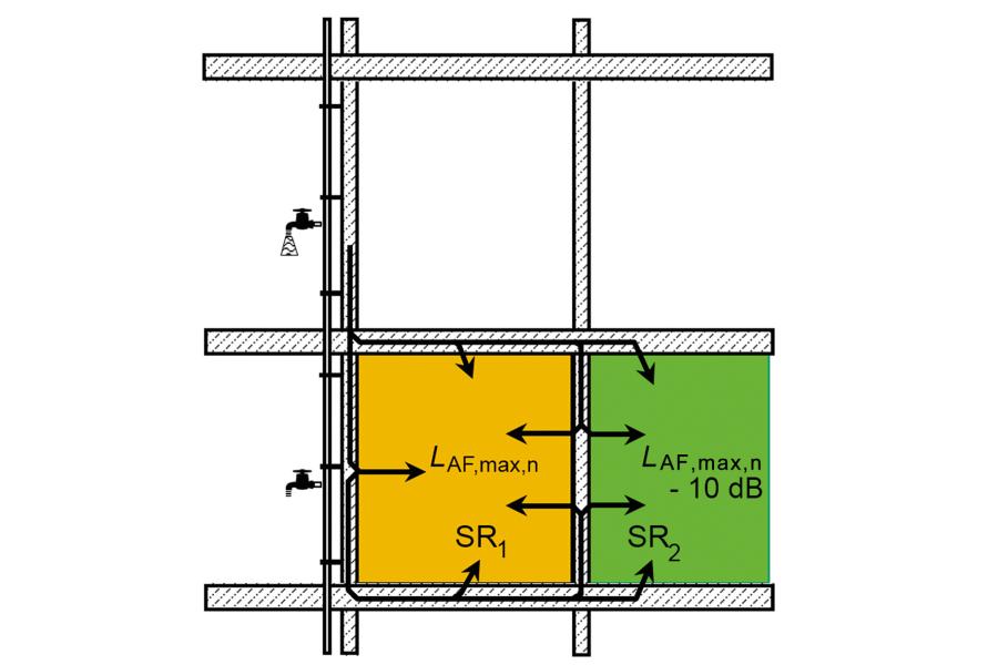 Verminderung der Ausbreitung von Wasserleitungsgeräuschen.