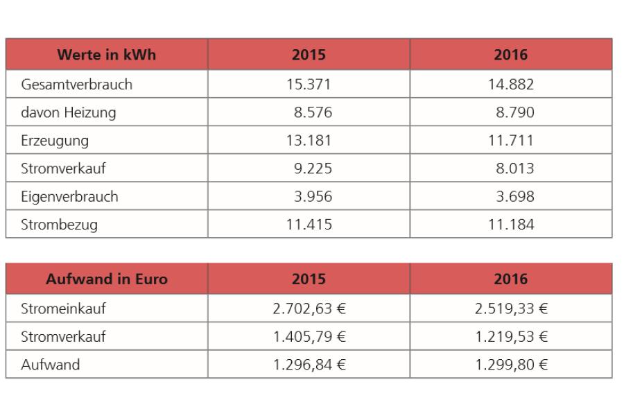 Aufstellung über den Stromverbrauch und die Energiekosten von Familie Recktenwald nach der Installation der Wärmepumpe und PV-Anlage.
