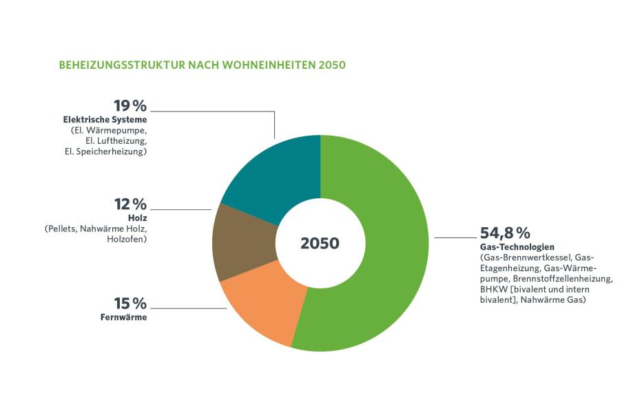 Das Diagramm zeigt die Beheizungsstruktur nach Wohneinheiten im Jahr 2050.