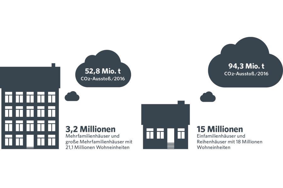 Die Grafik zeigt die CO2-Emissionen im Gebäudesektor.