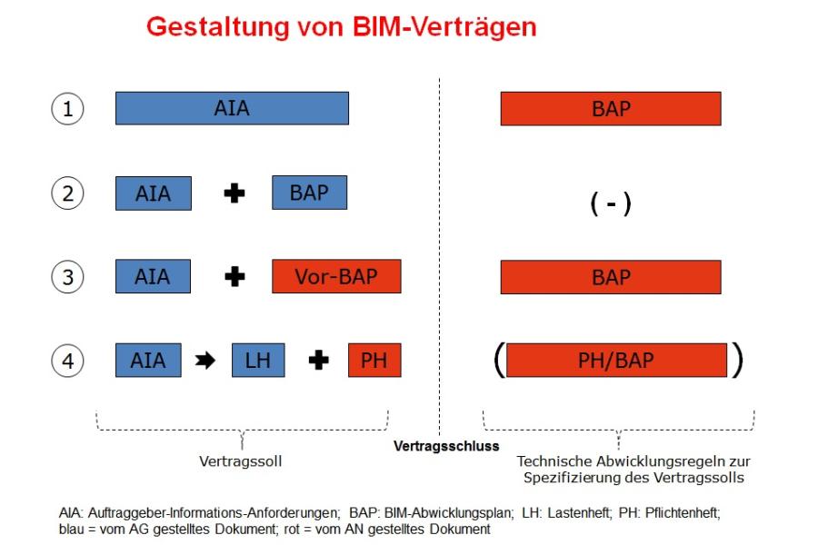 Die Grafik beschreibt die Gestaltung von BIM-Verträgen.