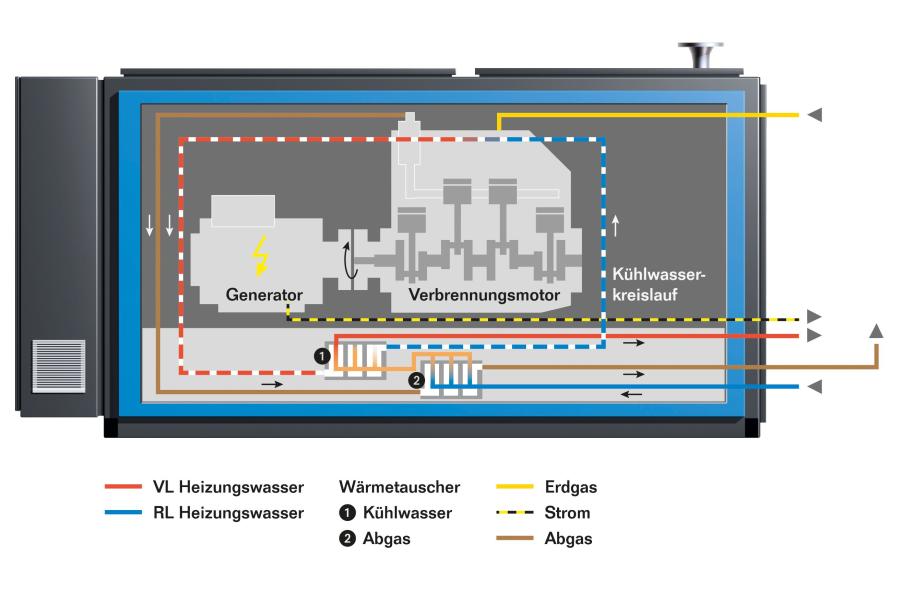 """Die Grafik zeigt die Funktion des """"Loganova EN140""""-Blockheizkraftwerks."""