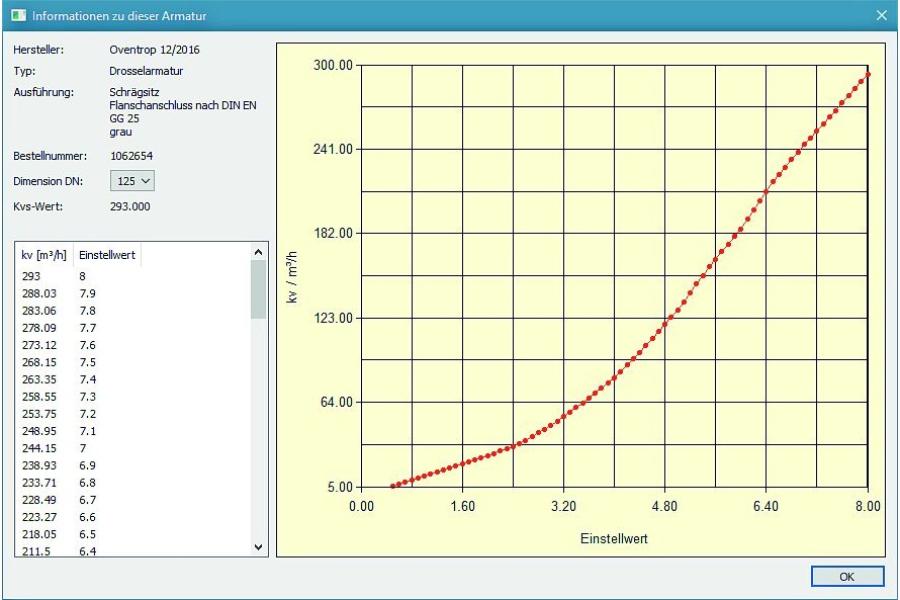 Grafik der Anzeige von Betriebsparametern.