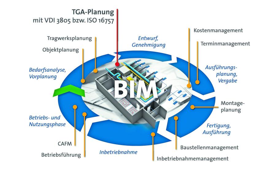 Darstellung eines BIM-Modells mit digitalen TGA-Daten.