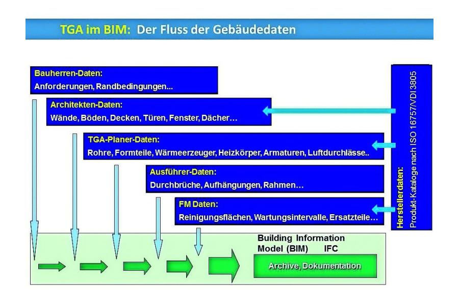 Das Schema beschreibt die Einbettung der ISO 16757 in das BIM-Modell.